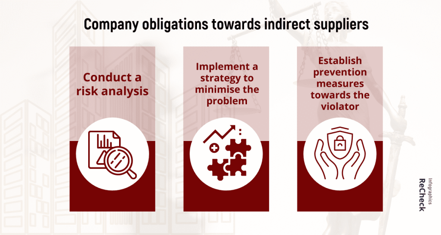 Due Diligence in Supply Chains